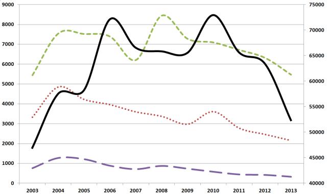 Kırmızı noktalı çizgi: Hürriyet ve Cumhuriyet gazetelerinde AB. Yeşil kesik çizgi: Hürriyet ve Milliyet köşe yazılarında AB ülkeleri. Mor uzun kesikli çizgi: Hürriyet ve Milliyet köşe yazılarında AB. Siyah düz çizgi (sağdaki ölçek): Hürriyet ve Cumhuriyet gazetelerinde AB ülkeleri